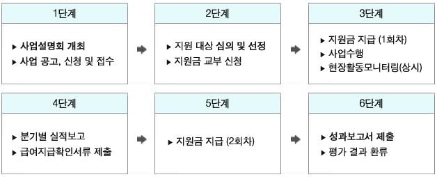 1단계:사업설명회 개최 사업공고, 신청 및 접수→2단계:지원 대상 심의 및 선정, 지원금 교부 신청→3단계:지원금 지급 (1회차), 사업수행, 현장활동모니터링(상시), 4단계:분기별 실적보고, 급여지급확인서류 제출, 5단계:지원금 지급 (2회차), 6단계:성과보고서 제출, 평가 결과 환류