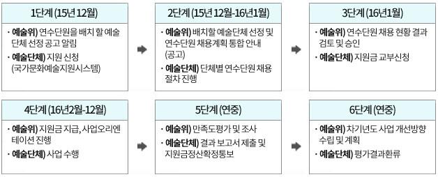 1단계 (15년 12월), 2단계 (15년 12월-16년1월), 3단계(16년1월), 4단계(16년2월-12월), 5단계(연중), 6단계(연중)