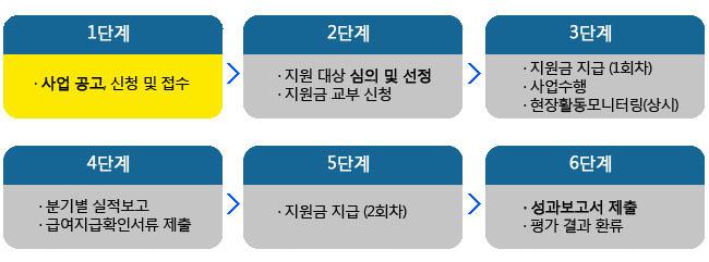 1단계:사업 공고, 신청 및 접수, 2단계:지원 대상 심의 및 선정, 지원금 교부 신청, 3단계:지원금 지급 (1회차), 사업수행, 현장활동모니터링(상시), 4단계:분기별 실적보고, 급여지급확인서류 제출, 5단계:지원금 지급 (2회차), 6단계:성과보고서 제출, 평가 결과 환류