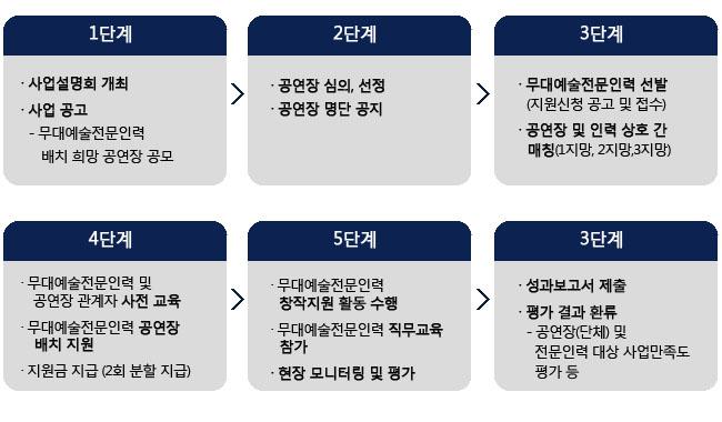 1단계:사업설명회 개최, 사업 공고-  무대예술전문인력 배치 희망 공연장 공모, 2단계:공연장 심의, 선정, 공연장 명단 공지, 3단계:무대예술전문인력 선발(지원신청 공고 및 접수), 공연장 및 인력 상호 간 매칭 (1지망, 2지망,3지망), 4단계:무대예술전문인력 및 공연장 관계자 사전 교육, 무대예술전문인력 공연장 배치 지원, 지원금 지급 (2회 분할 지급), 5단계:무대예술전문인력 창작지원 활동 수행, 무대예술전문인력 직무교육 참가, 현장 모니터링 및 평가, 6단계, 성과보고서 제출, 평가 결과 환류-공연장(단체) 및 전문인력 대상 사업만족도 평가 등