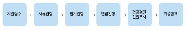 지원접수→서류전형→필기전형→면접전형→건강검진신원조사→최종합격