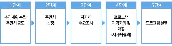 1단계_추진계획 수립 주관처 공모, 2단계_주관처 선정, 3단계_지자체 수요조사, 4단계_프로그램 기획회의 및 매칭(지자체협의), 5단계_프로그램 실행