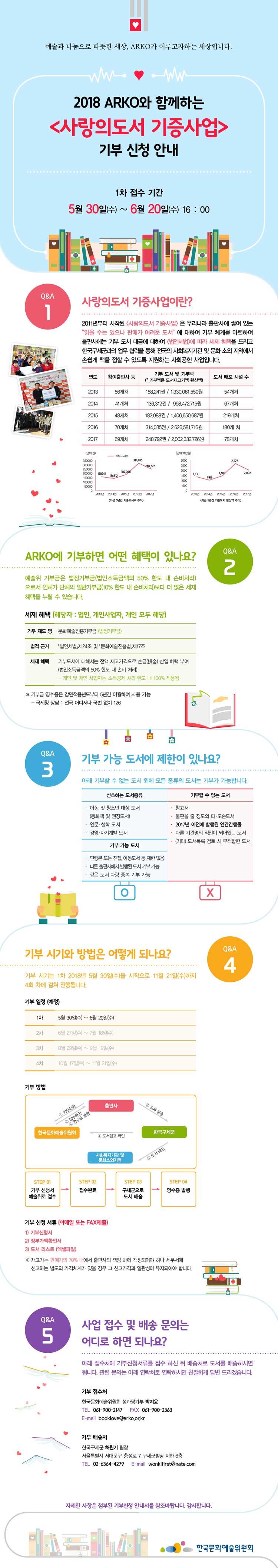 2018 arko와 함께하는 사랑의 도서 기증사업 기부신청안내 1차 접수 기간 _ 5월 30일 (수)~6월 20일 (수) 16:00